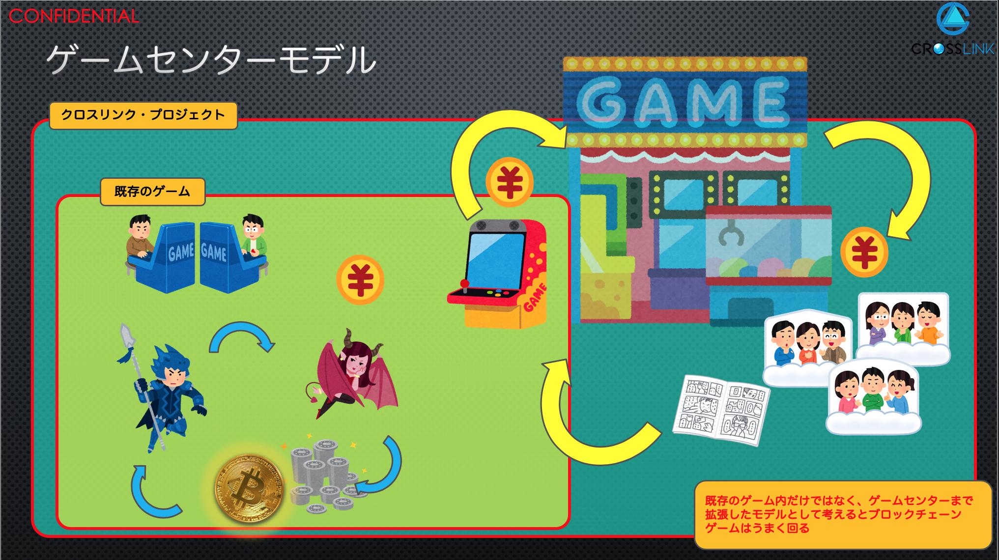 ゲームセンターモデル